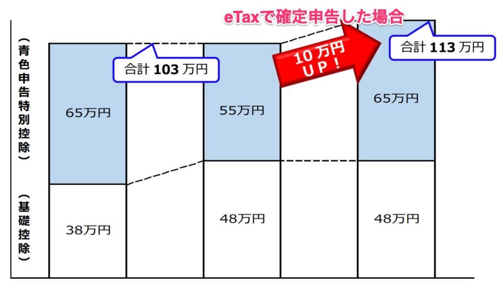 e-taxを使った電子申告を行うと控除額が10万円増える