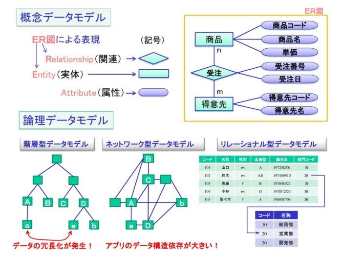 論理データモデル