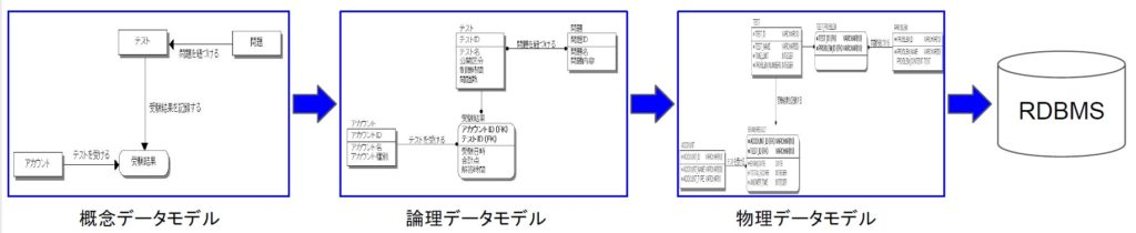 データベースモデル