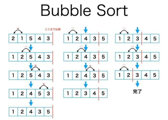 バブルソート(bubble sort)の処理フロー